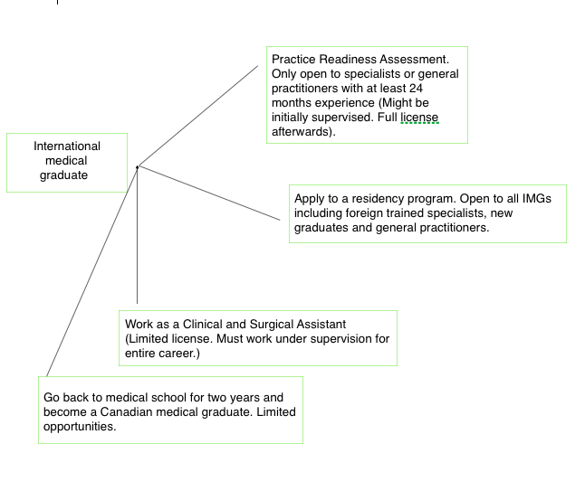 Simplified pathway for Canadian IMGs